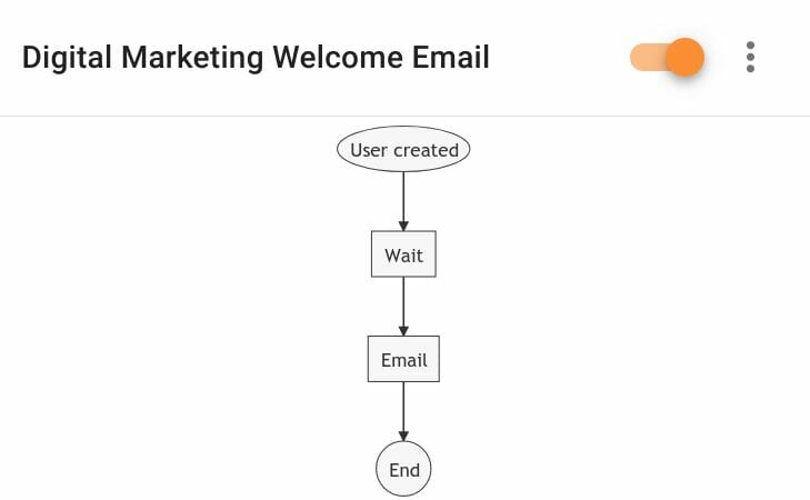 Digital Marketing Welcome Email Rule