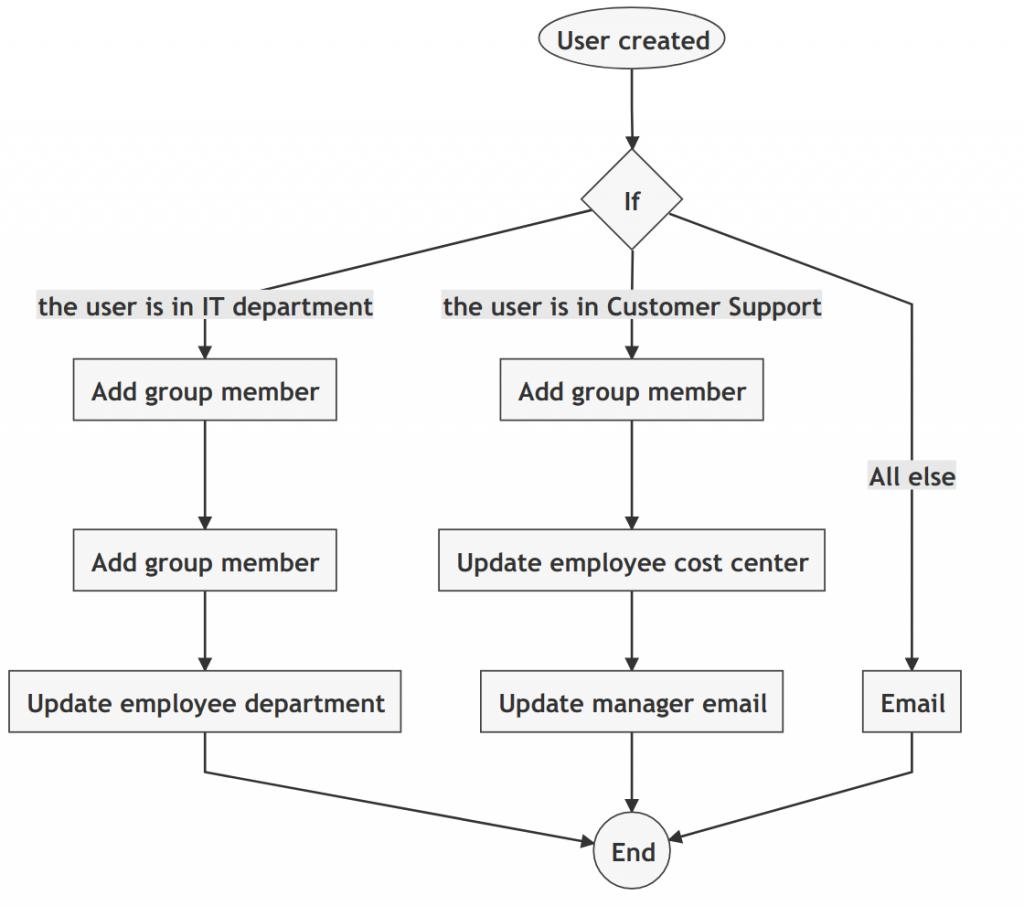 Google workspace new user onboarding sample workflow visualization