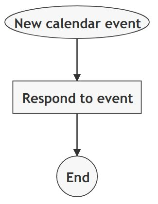 Simple 1 action rule to auto accept calendar event invitations