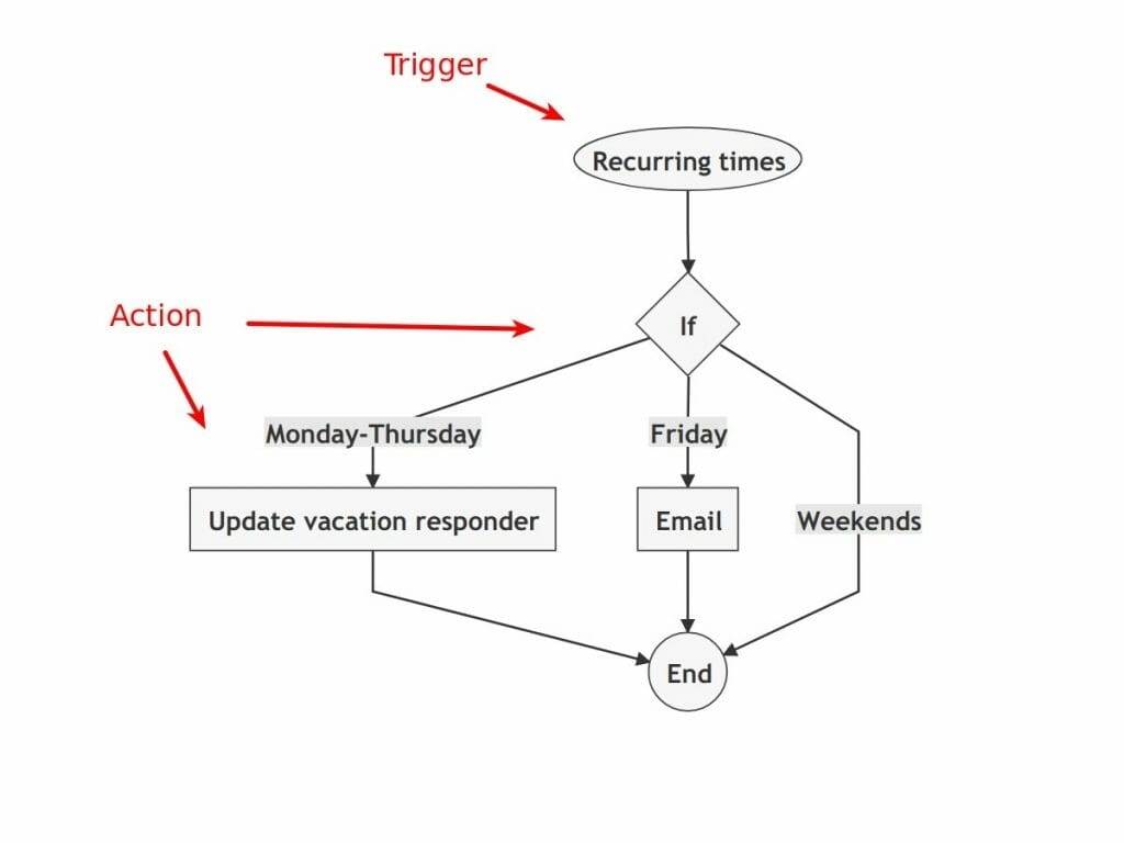 An example automation rule view