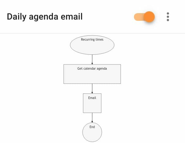 A flowchart illustration for the daily agenda rule in Foresight