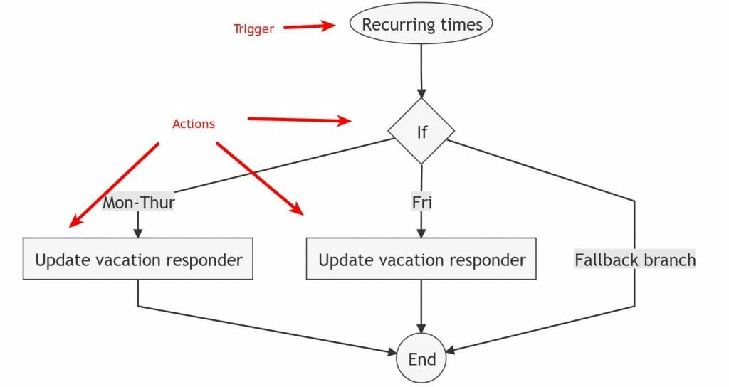 Illustration of the demo recurring out of office auto reply automation rule