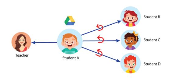 Revoke Google Drive Sharing Illustration