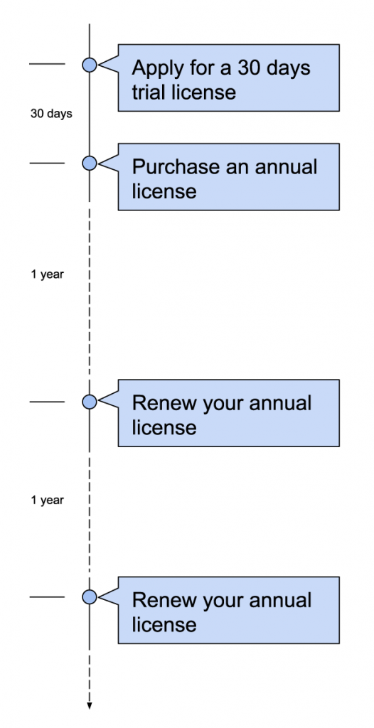 Safe Doc License Application Process