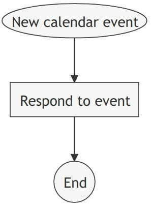 Auto respond calendar invite rule