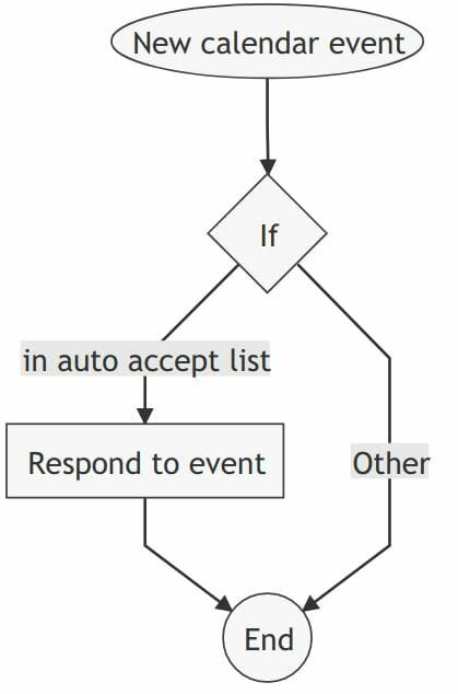 Auto accept invitations from specific senders rule