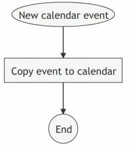 Automatically copy calendar events rule visualization