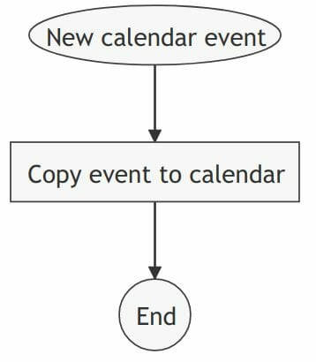 Automatically copy calendar events rule visualization