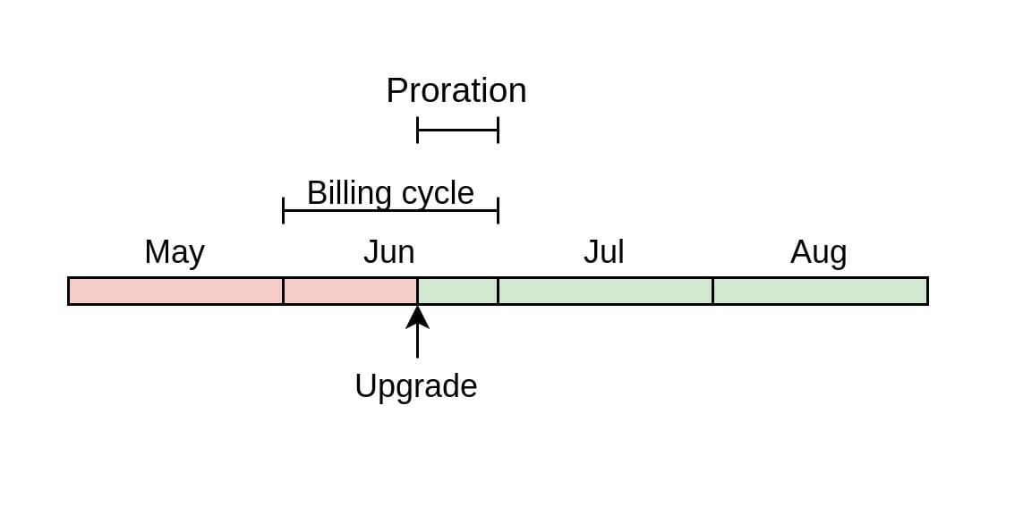 Proration between monthly billing plans