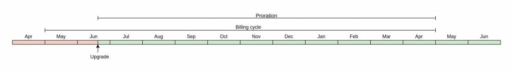 Poration between yearly billing plans