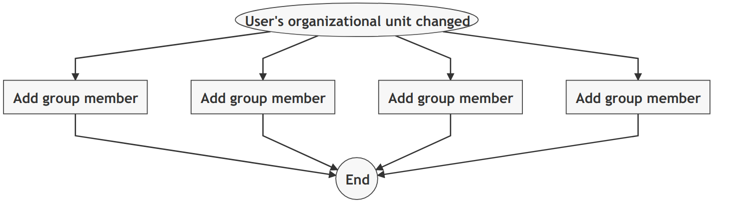 Move user to a new OU => Add to OU specific groups