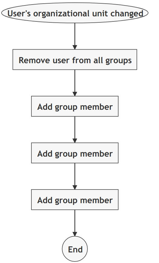 Add user to groups automation