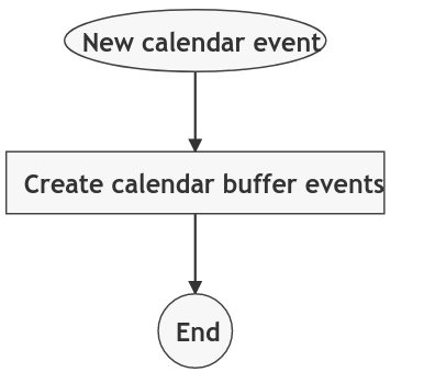 Foresight rule visualization of Auto Add Meeting buffer times in Google Calendar
