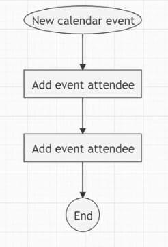 auto add event attendee workflow diagram