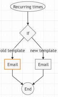 Foresight workflow example for recurring emails
